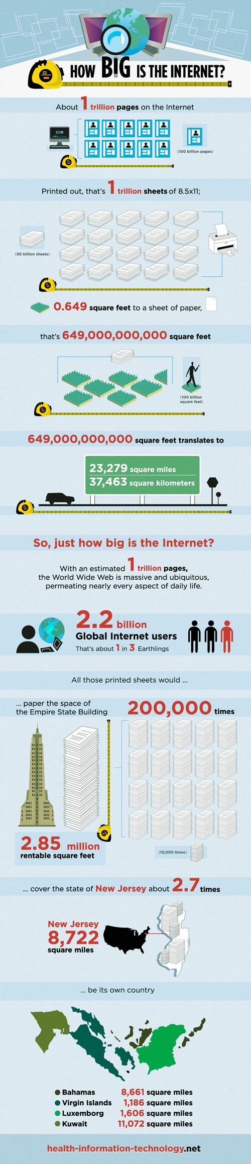 Infografía tamaño de internet